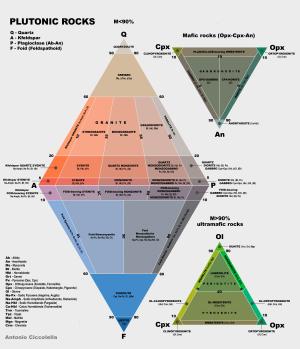 QAPF diagram - Streckeisen Diagram