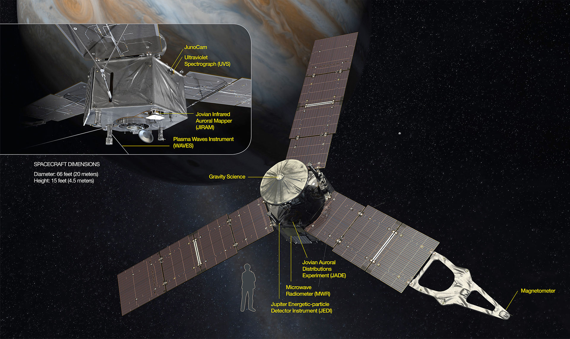 1920px-Juno_spacecraft_and_its_science_i