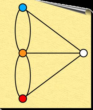 Seven Bridges of Königsberg - The colored graph