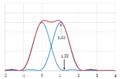 Limite en diffraction - Critère de Sparrow 150.png