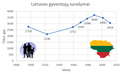 Lithuanian census.png