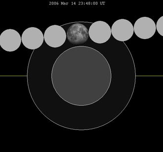 Total penumbral lunar eclipse - The penumbral lunar eclipse on March 14, 2006 was a total penumbral eclipse.