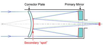 "Maksutov telescope - Light path in a typical ""Gregory"" or ""spot"" Maksutov–Cassegrain."