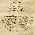 Mapa T en O de un manuscrito del s IX de las Etimologías Vitr14-3 f116v.jpeg