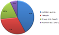 Marktanteile mobilfunker at.png