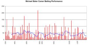 Michael Slater - Michael Slater's career performance graph.