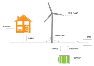 Microgrid - A typical scheme of an electric based microgrid with renewable energy resources in grid-connected mode