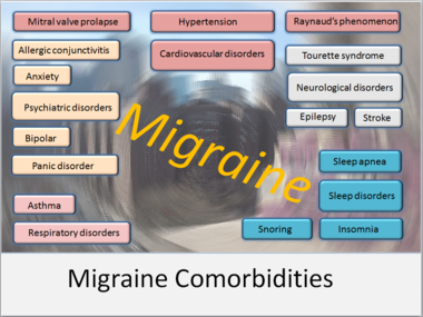 Migraine Medicine That Starts With The Letter A