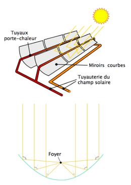 Centrale solaire noor wikip dia for Miroir de fresnel