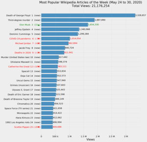 Most Popular Wikipedia Articles of the Week (May 24 to 30, 2020).png