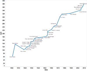 Motorcycle land-speed record - Speed (mph) by year.