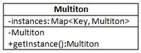 Multiton pattern UML.JPG
