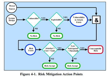 English: Risk mitigation action points