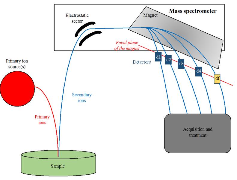 File:NanoSIMS50 instrument diagram.png