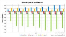 Der Dividenden-Chartvergleich zeigt die Rendite inklusive der Ausschüttungen (Aktienkurs + Dividende, grün) im Vergleich zum Aktienkurs (blau) und so die wirkliche Rendite einer Investition in.