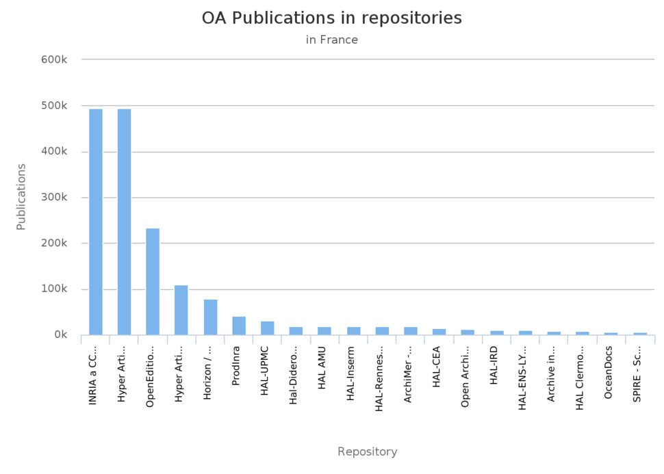 Open access publications in repositories in France as of 2018 OpenAIRE