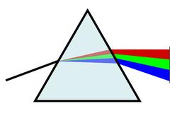 prisma e separazione dei colori dell'iride