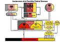Organigrama Instituciones políticas Alemania.jpg