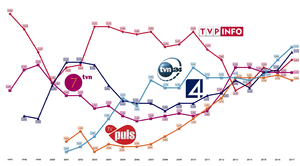 Television in Poland - Audience ratings of TV channels above 2% in Poland since 1997 by Nielsen Media Research (TVP Info in 1994-2007 as TVP3 Regionalna, TV4 in 1998-2000 as Nasza TV, TVN7 in 1996-2002 as RTL7)