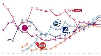 Television in Poland - Wikipedia