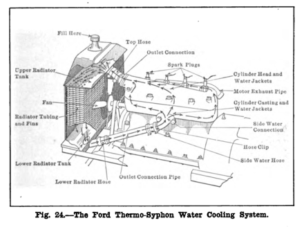 Ford Model T Engine Diagram - Fuse & Wiring Diagram