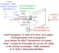 Pendule élastique horizontal, amorti et excité sinusoïdalement - bis.png