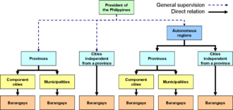 Government of the Philippines - Local government hierarchy. The dashed lines emanating from the president means that the President only exercises general supervision on local government.