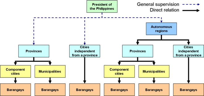 Administrative divisions of the Philippines - Wikipedia