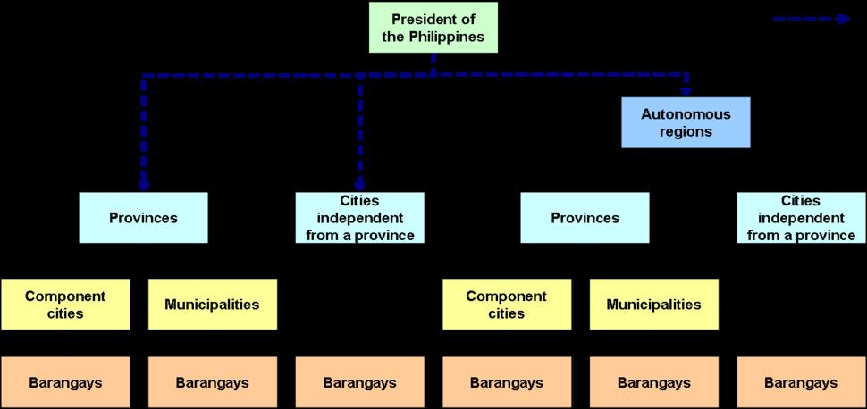 Philippine local government
