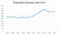 Population Density 1881-2011 of Hunsonby.png