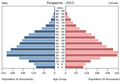 Population pyramid of Singapore 2013.png