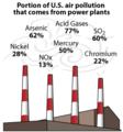 Power Plants USA Air pollutants (Centrales thermiques pollution) en.png