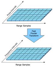 Pulse doppler signal processing