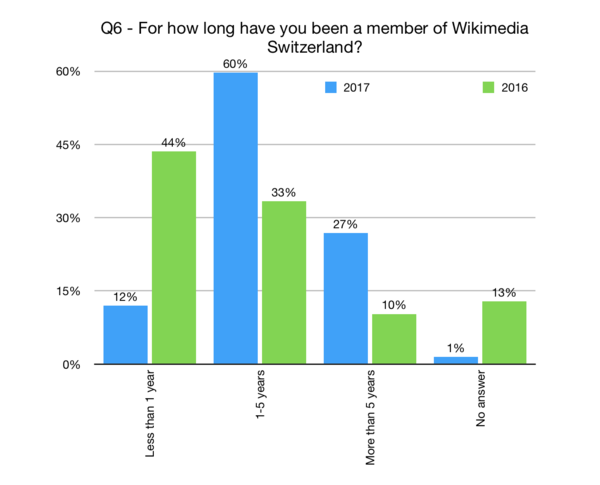 For how long have you been a member of Wikimedia CH?