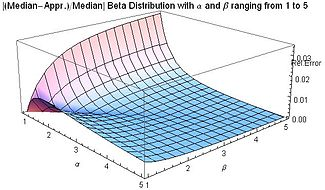 Relative Error for Approximation to Median of Beta Distribution for alpha and beta from 1 to 5 - J. Rodal.jpg