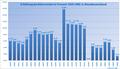 Rentenanpassungen1959-1985.png
