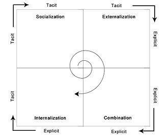 SECI model of knowledge dimensions - SECI model of knowledge dimensions