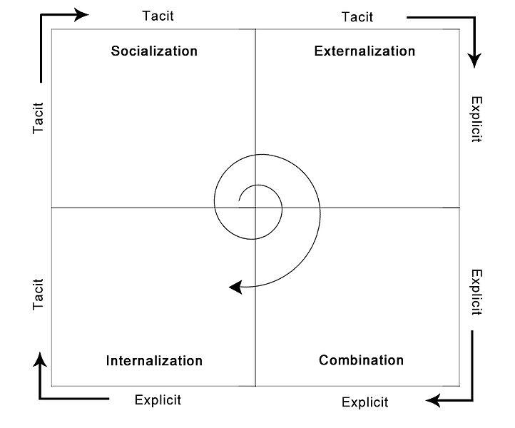 File:SECI Model.jpg