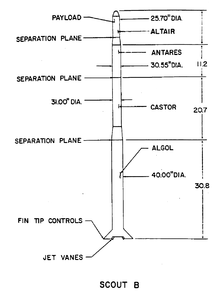 diagram of scout b launch vehicle