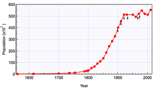 Demography of Sheffield - The population of Sheffield from 1700 through to 2011.