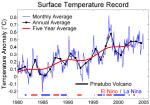 Instrumental temperature record -  Global surface temperature change for the period 1980–2004. The blue line is the monthly average, the black line is the annual average and the red line is the 5-year running average. Data source: http://www.cru.uea.ac.uk/