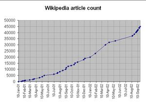 Рост у статьи в википедии