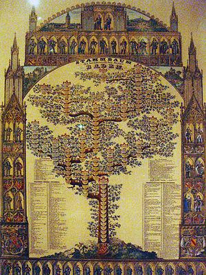 Genealogía - Wikipedia, la enciclopedia libre