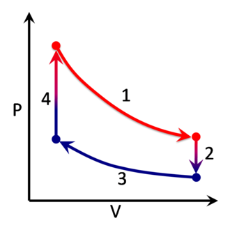 Thermodynamic process - An example of a cycle of idealized thermodynamic processes which make up the Stirling cycle
