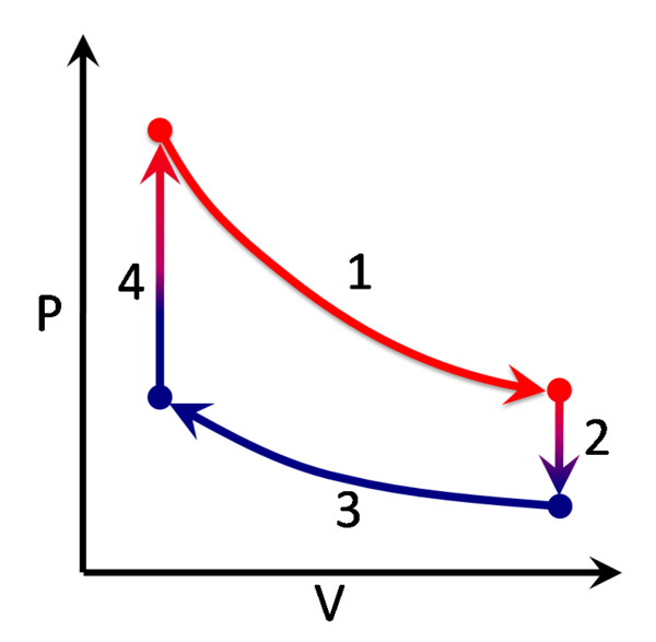 experiment on polytropic process A polytropic process is a thermodynamic process that obeys the relation: p v n = c {\displaystyle pv^{\,n}=c} where p is the pressure, v is volume , n is the polytropic index , and c is a constant.