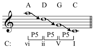 Vi–ii–V–I - Image: Submediant in chain of fifths