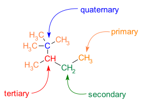 primary, secondary, tertiary and quaternary carbon atoms