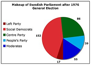 Swedish general election, 1976 - Image: Sweden 1976