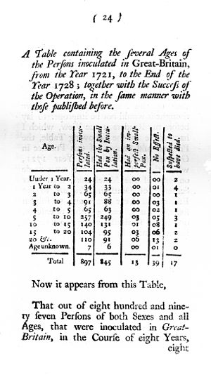 Table showing result of inoculation. Wellcome M0010783.jpg