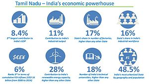 Economy of Tamil Nadu - Tamil Nadu - India's Economic Powerhouse.